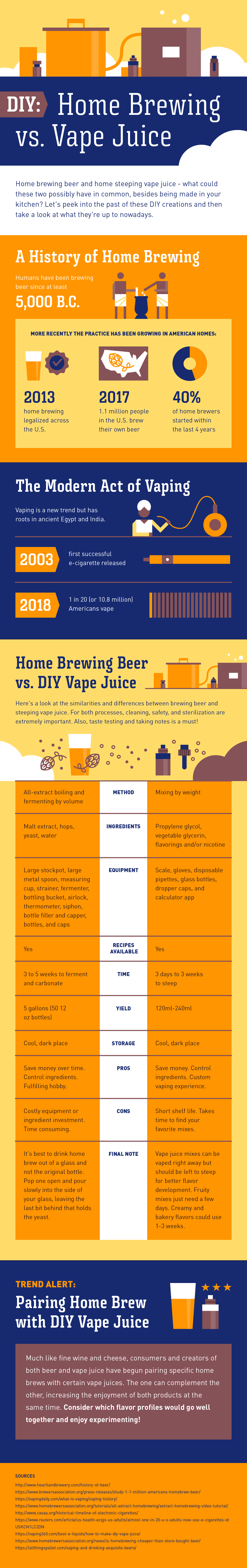 home beer brewing and DIY vape juicing