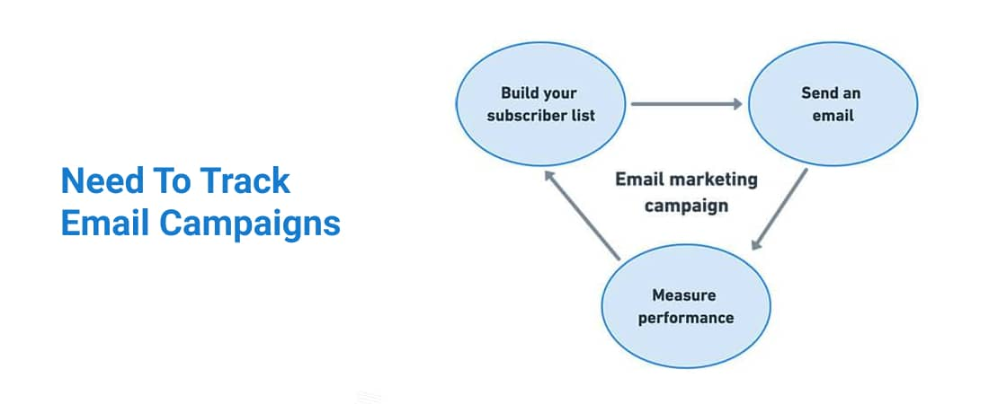 What Are The 3 Types Of Parameters Required In Email Campaign
